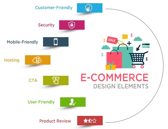 Ecommerce Website Development in Jaipur